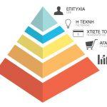 Πρόγραμμα 4 : Η «Βίβλος» του δικτυακού Μάρκετινγκ